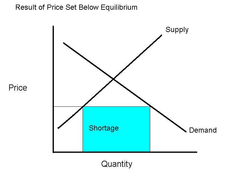 A Shortage Curve